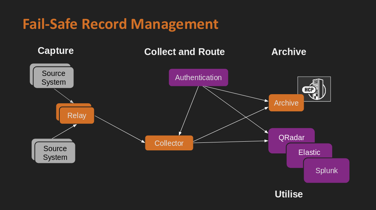 Fail-Safe_Record-Management_arch.png